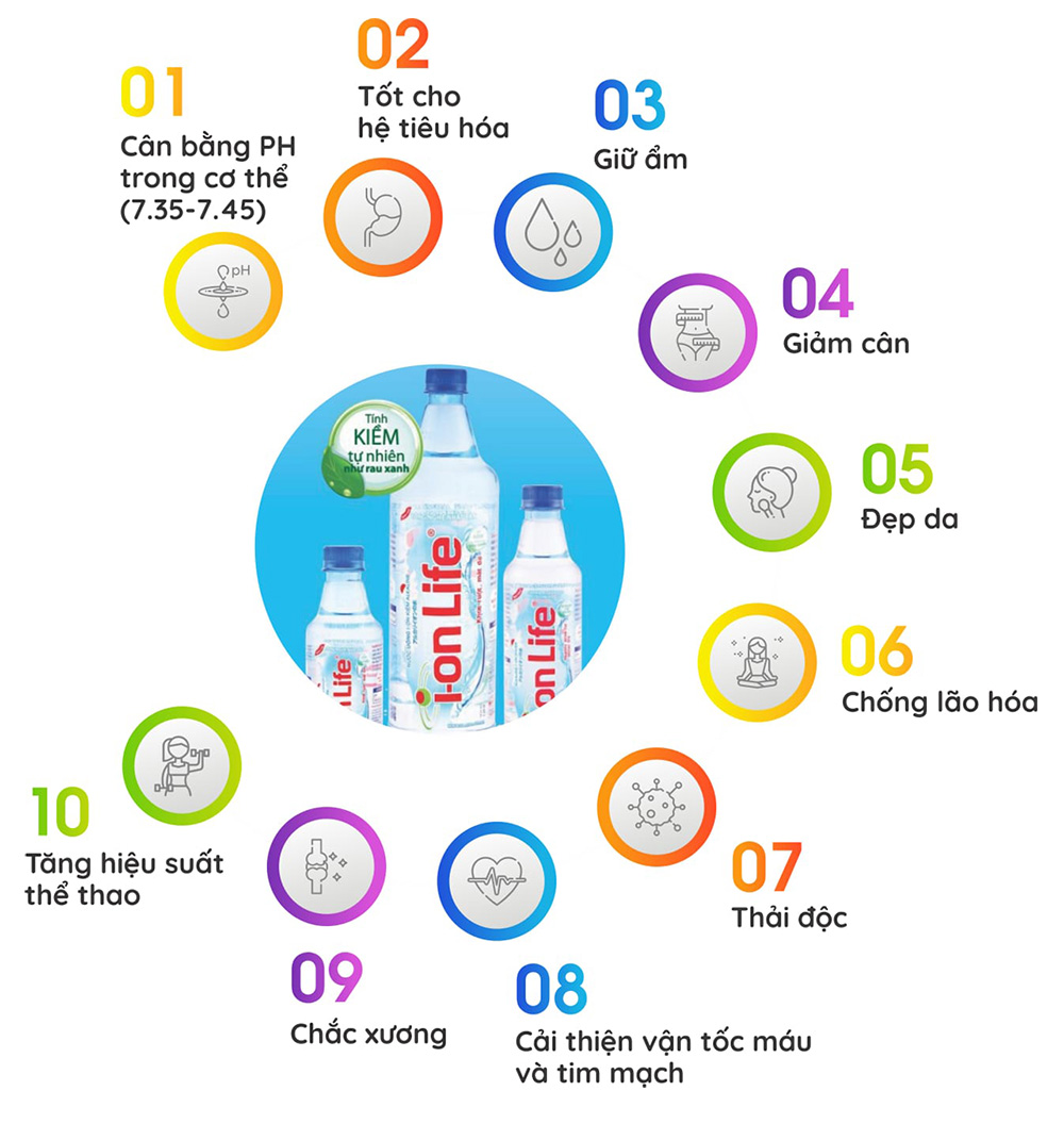 10 lý do nên chọn uống nước Ion Life mỗi ngày